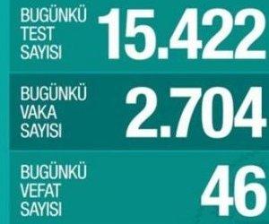 Türkiye`de Can Kaybı 214, Toplam Vaka Sayısı ...